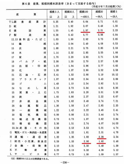 毎月勤労統計調査 標本誤差率表 1996年7月