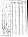 毎月勤労統計調査 標本誤差率表 1997年7月