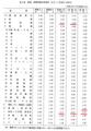 毎月勤労統計調査 標本誤差率表 1994年7月