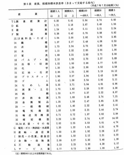 毎月勤労統計調査 標本誤差率表 1995年7月