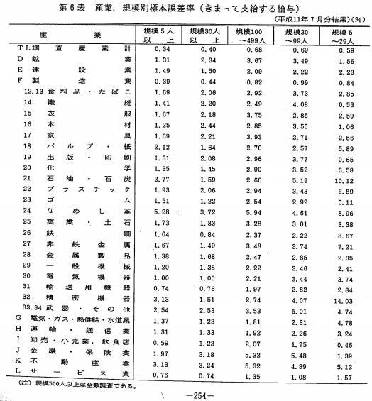 毎月勤労統計調査 標本誤差率表 1999年7月