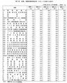 毎月勤労統計調査 標準誤差率表 2013年7月