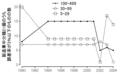 毎月勤労統計調査 1990-2004 製造業中分類の精度目標達成状況