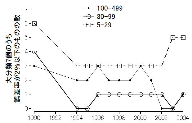 毎月勤労統計調査 1990-2004 産業大分類の精度目標達成状況