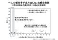 厚生労働省「新型コロナウイルスに関するQ&A(一般の方向け)」問14