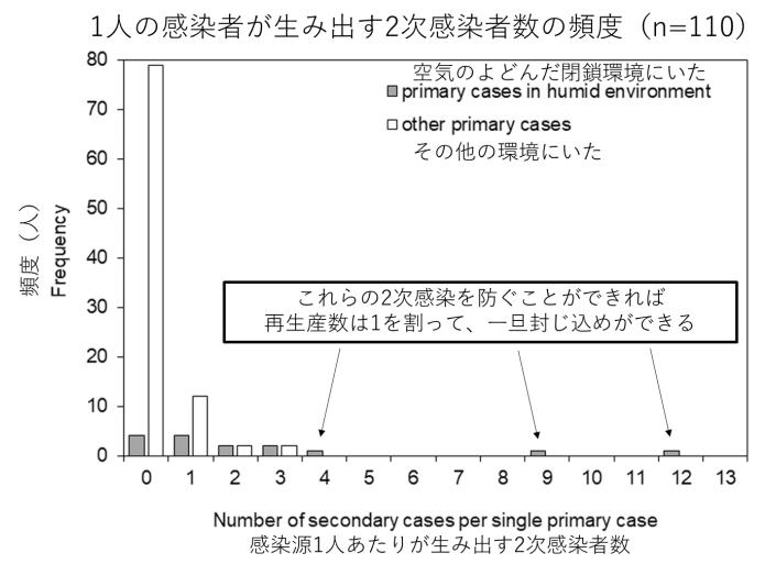 押谷仁 (2020-03-29)「COVID-19への対策の概念」p. 35