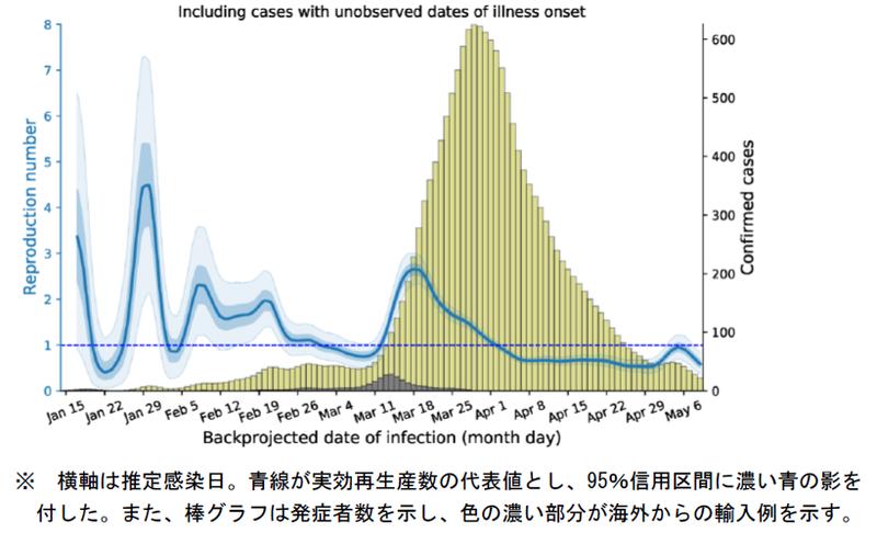 状況分析・提言 (2020-05-29) p.5 図2 全国Rt推定値 (5月28日版): 含発症日不明
