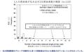 押谷仁 (2000-03-29) COVID-19への対策の概念 p. 21