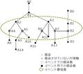 あるイベントに関連する感染連鎖 (架空例)