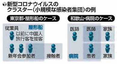 読売新聞2020-02-27 クラスター (小規模な感染者集団) の例
