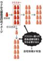 朝日新聞2020-02-28 ウイルス感染流行のイメージ