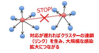 厚生労働省 (2020-02-25)「新型コロナウイルス クラスター対策班の設置