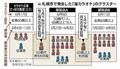 読売新聞2020-06-18 札幌市「昼カラ」クラスター