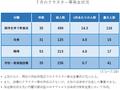 7月のクラスター等発生状況: 分科会第4回 (7/31) 資料 p.60