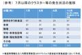 7,8,9,10月のクラスター等発生状況: 分科会第12回 (10/23) 資料