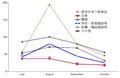 7,8,9,10月のクラスター等発生状況: 分科会第12回 (10/23) 資料から作成