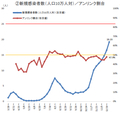第21回分科会資料 (2021-01-08) 新規感染者数(人口10万人対)/アンリンク
