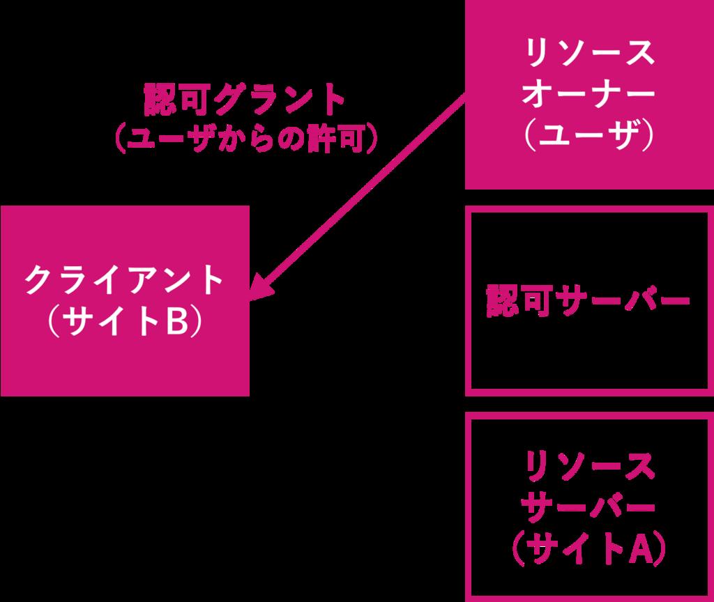 f:id:rennnosukesann:20180220230042p:plain:w450