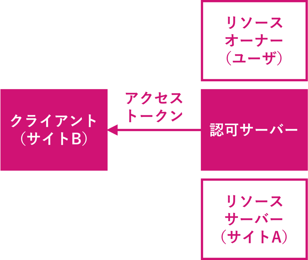 f:id:rennnosukesann:20180220230906p:plain:w450