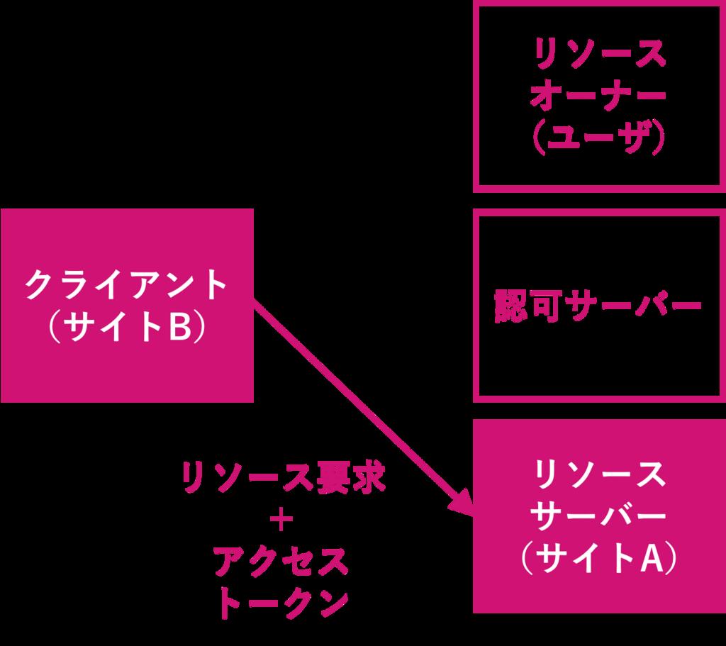 f:id:rennnosukesann:20180220231041p:plain:w450