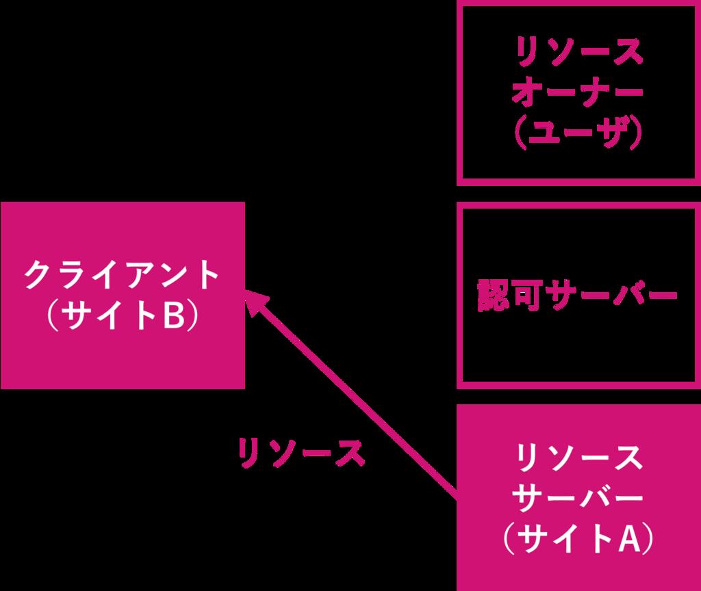 f:id:rennnosukesann:20180220231200p:plain:w450