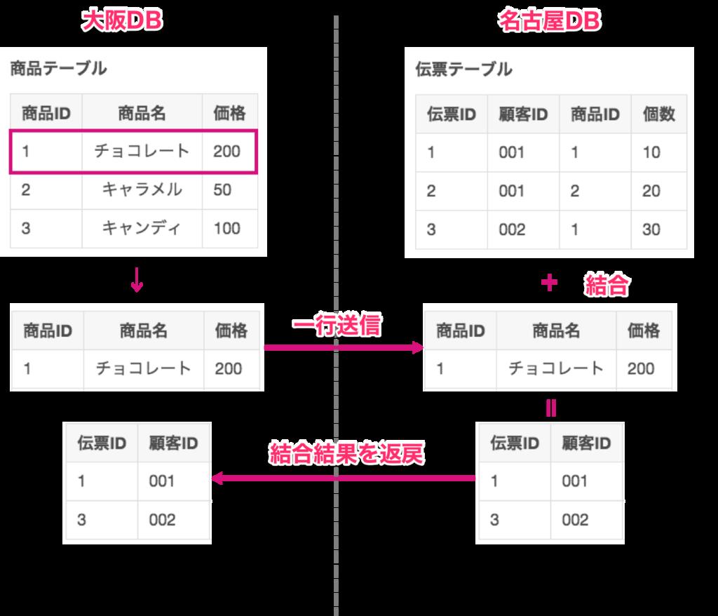 f:id:rennnosukesann:20180408233819p:plain