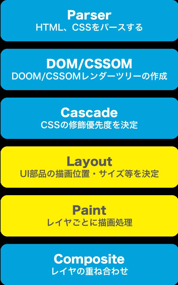 f:id:rennnosukesann:20180516002458p:plain:w300