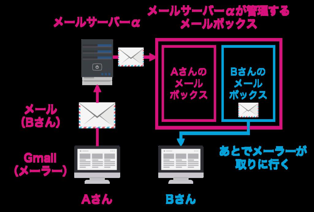 f:id:rennnosukesann:20180704082612p:plain:w600