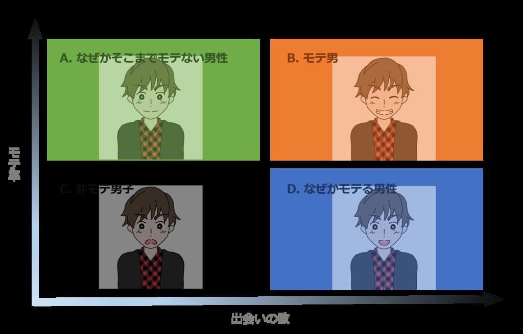 モテる4パターン