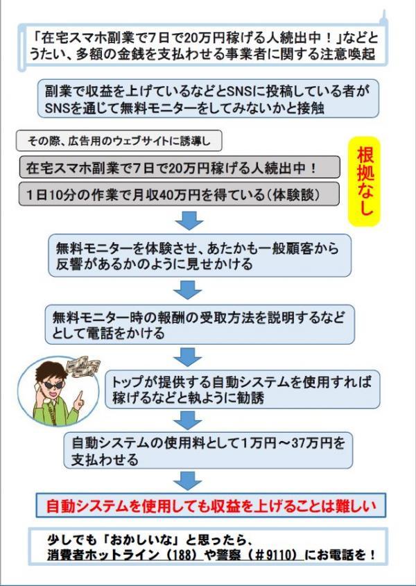 「在宅スマホ副業で7日で20万円稼げる人続出中!」