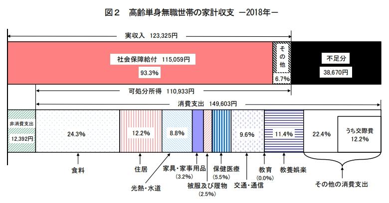 2018年高齢単身無職世帯の家計収支