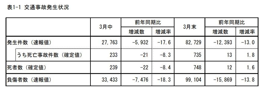 交通事故統計月報2020年3月
