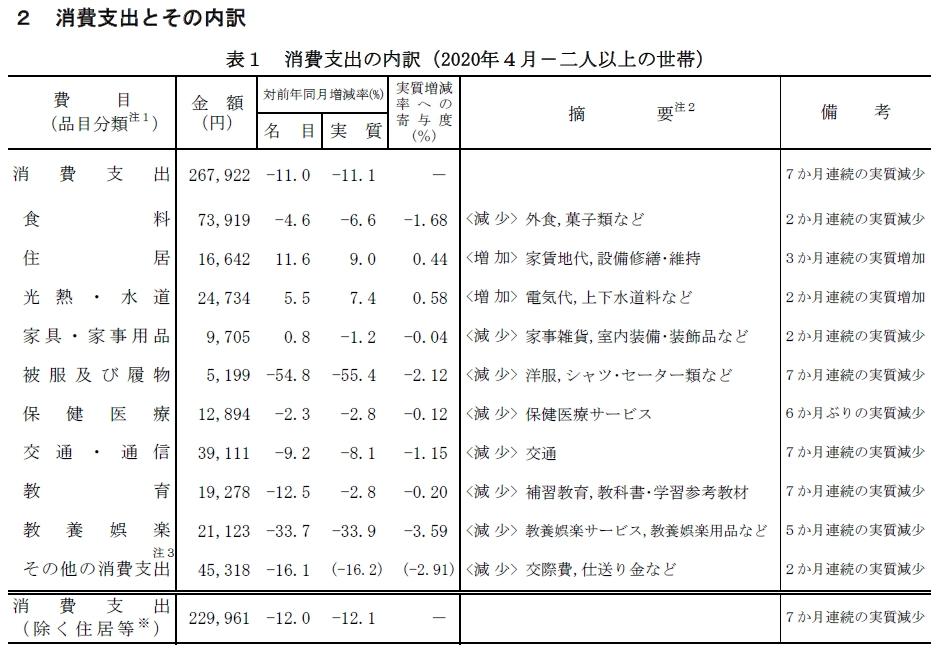 家計調査2020年4月分消費支出とその内訳