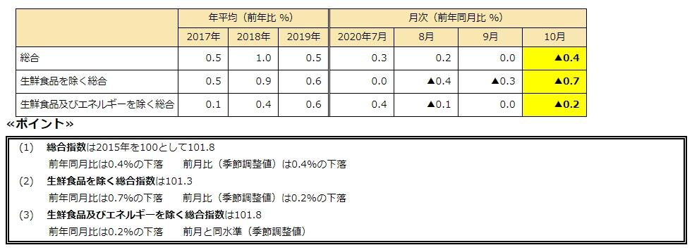 消費者物価指数2020年10月