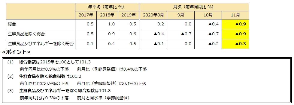 消費者物価指数2020年11月