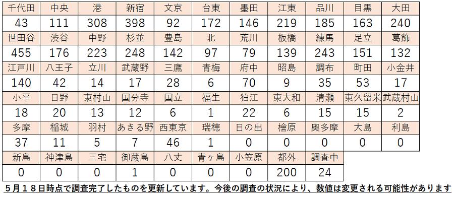 f:id:retire50:20200519094823p:plain