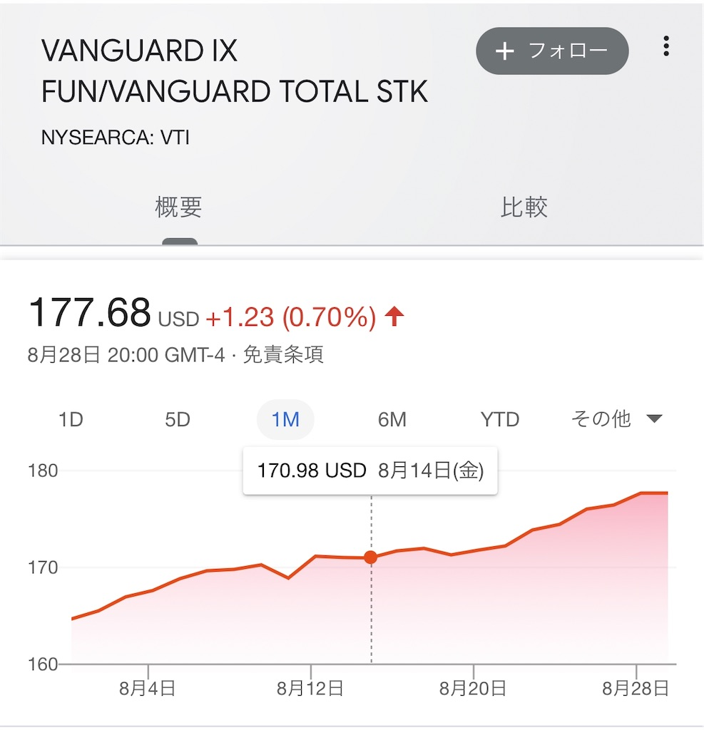 米国株VTIチャート