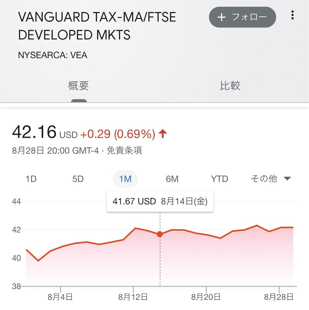 日欧株VEAチャート