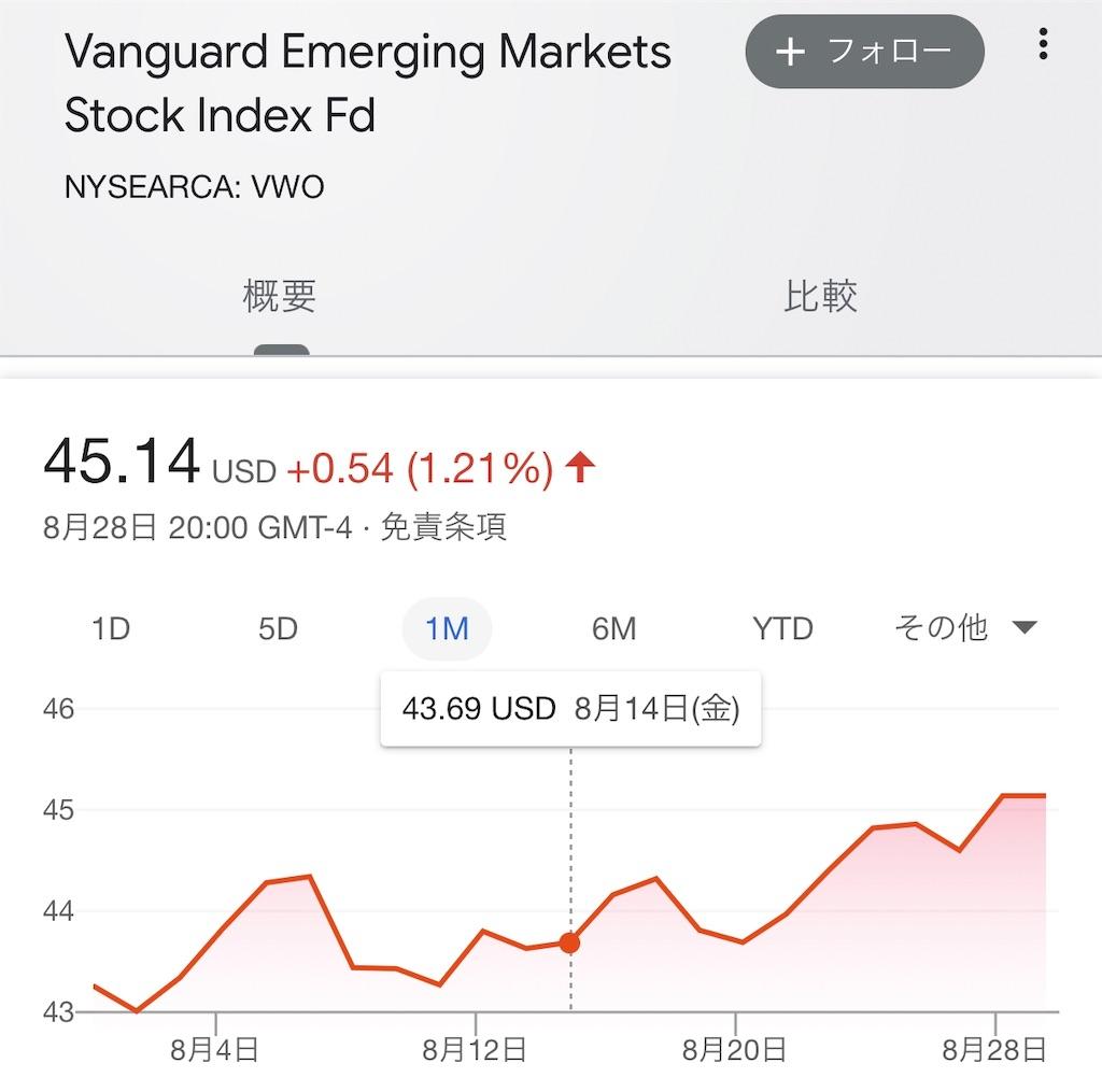 新興国株VWOチャート