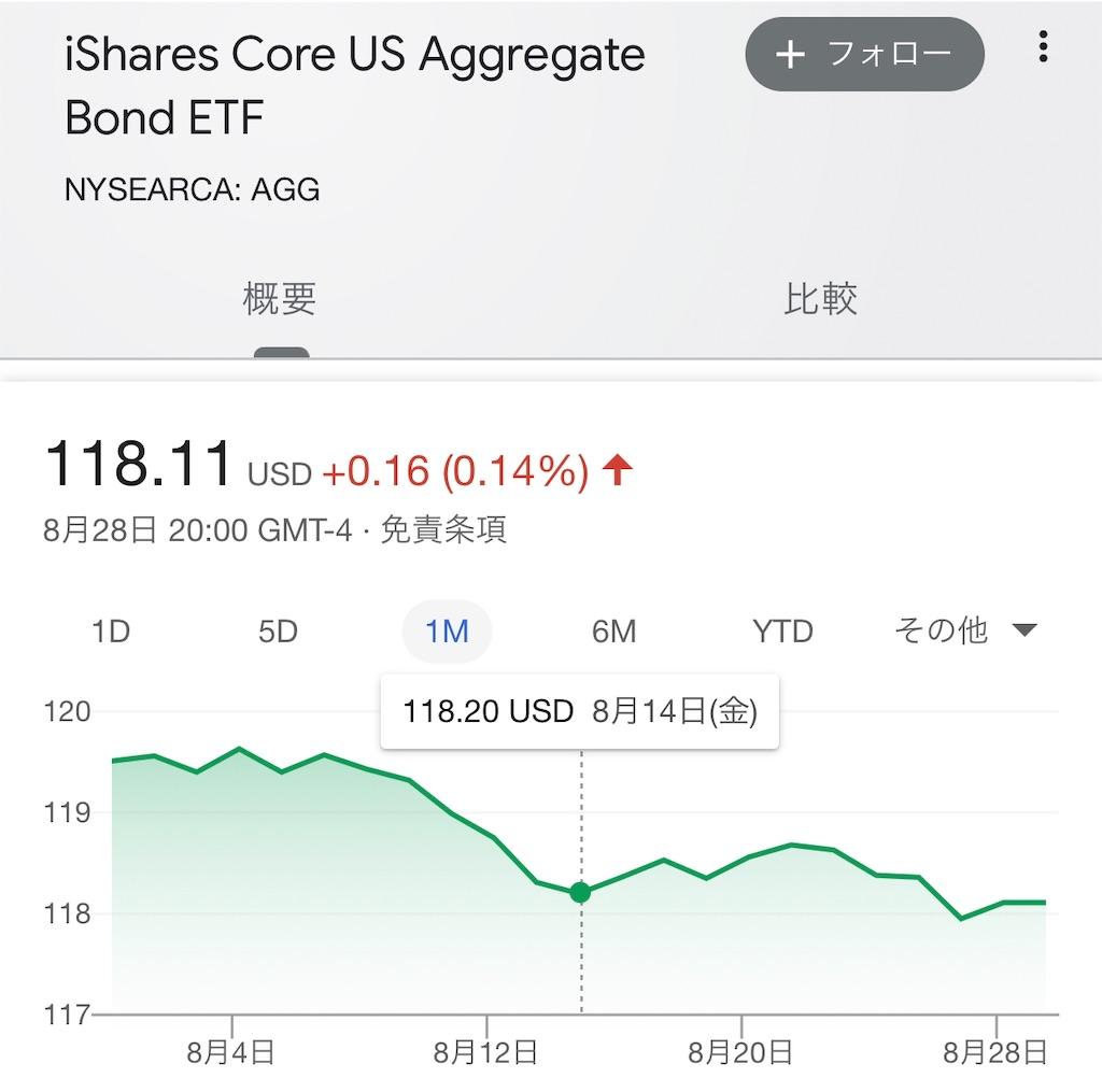 米国債券AGGチャート