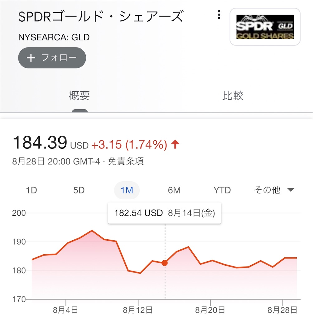 SPDRゴールドチャート
