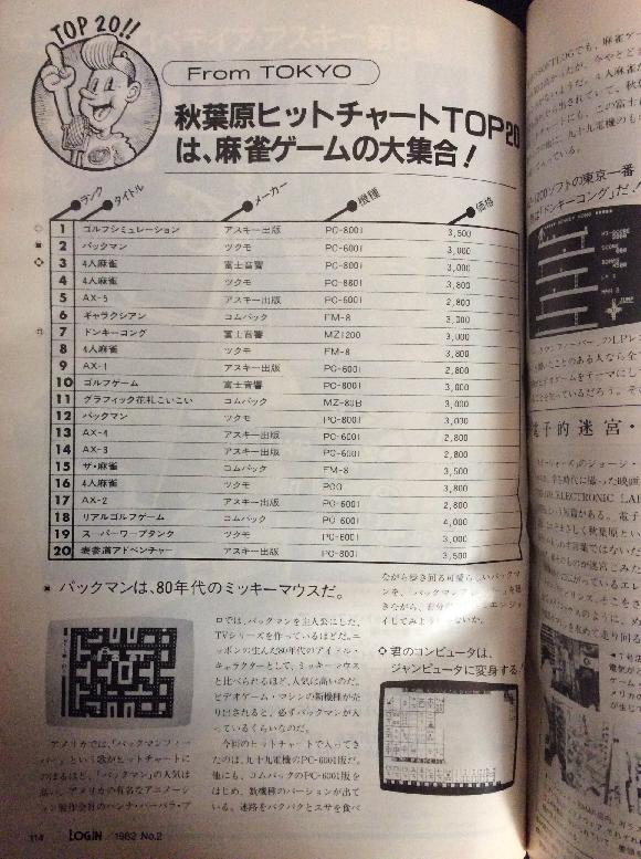 月刊ログイン 1982年No.2のソフトログTOP10(東京)