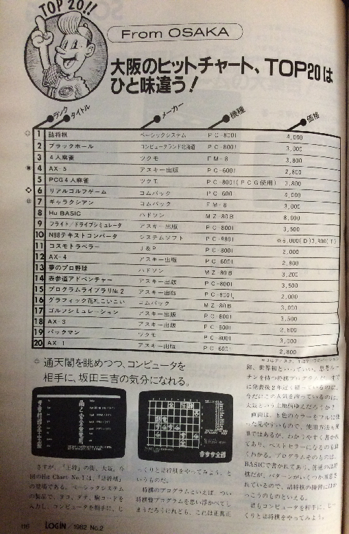 月刊ログイン 1982年No.2のソフトログTOP10(大阪)