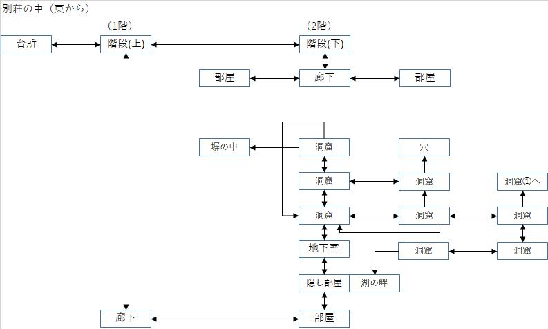 第5章 別荘内のマップ