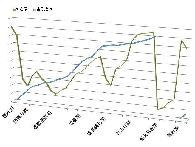 ピアノでのやる気と進捗グラフ
