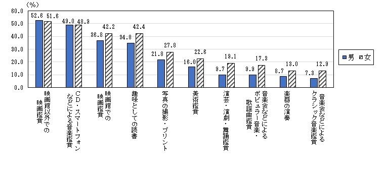 総務省の統計データ