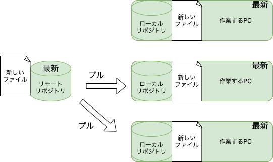 f:id:rf-blog-sagyo:20210521165446p:plain