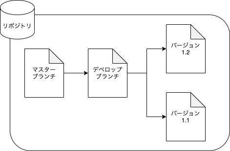 f:id:rf-blog-sagyo:20210524160355p:plain
