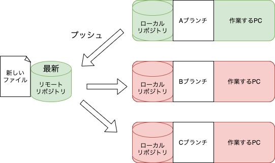 f:id:rf-blog-sagyo:20210524175645p:plain