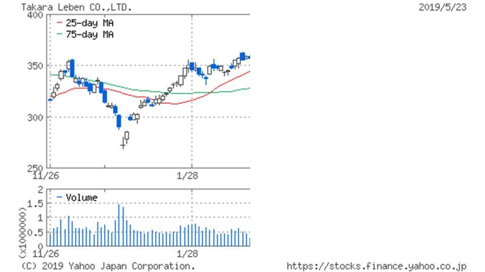 株価 タカラ レーベン